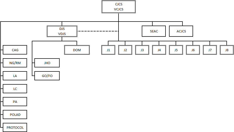 Joint Staff Organizational Chart
